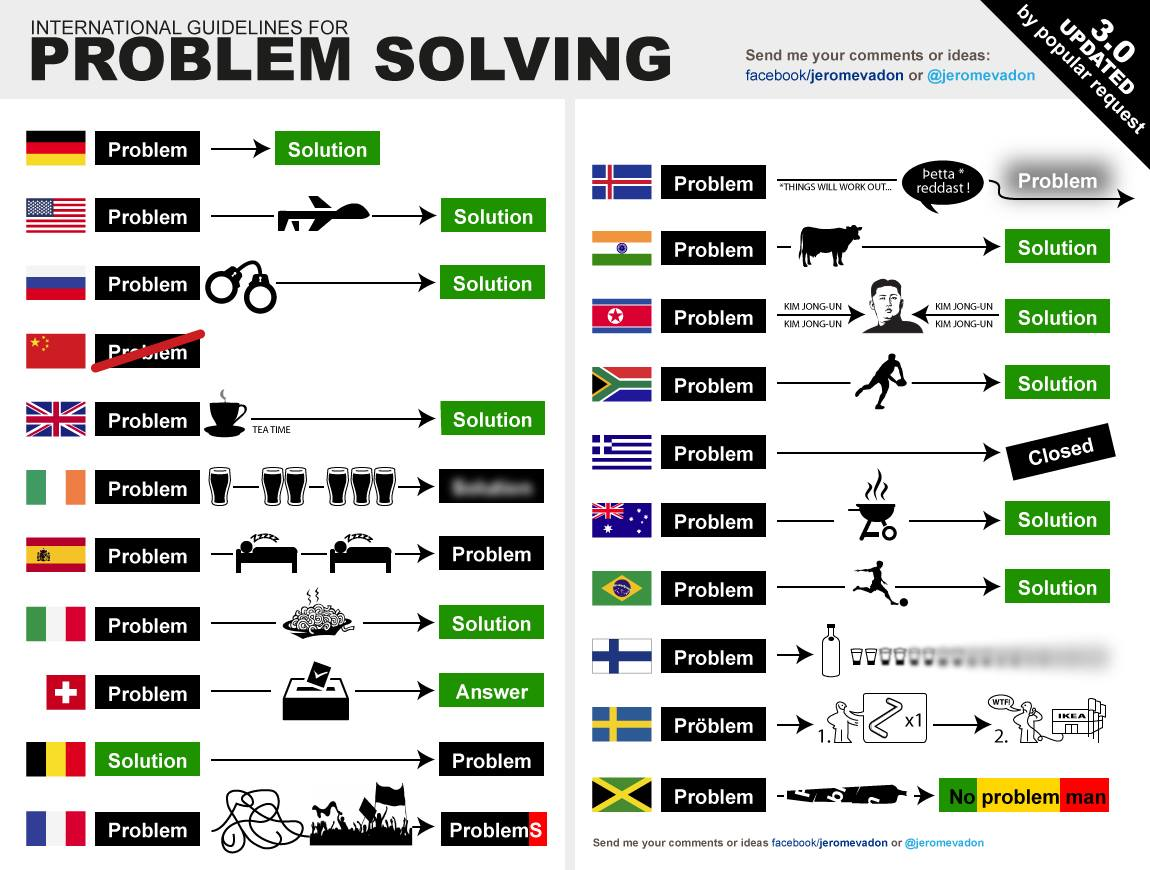 Infographic on International problem solving